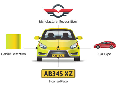 Advanced LPR Solution with Vehicle Recognition